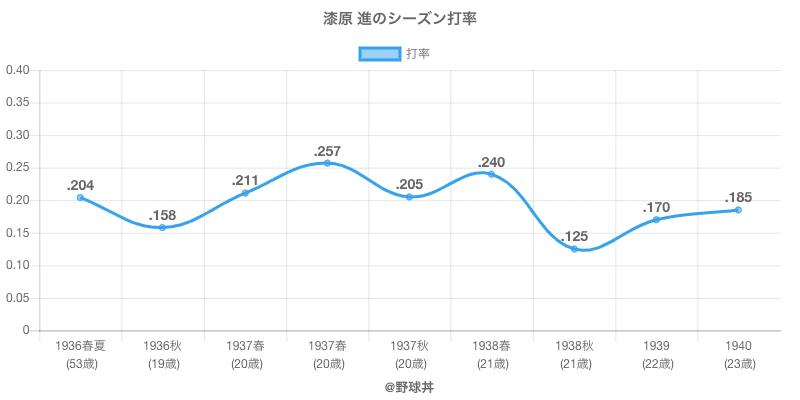 漆原 進のシーズン打率