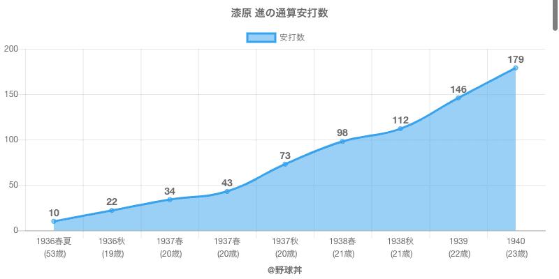 #漆原 進の通算安打数