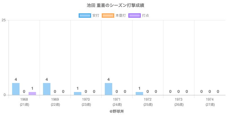 #池田 重喜のシーズン打撃成績