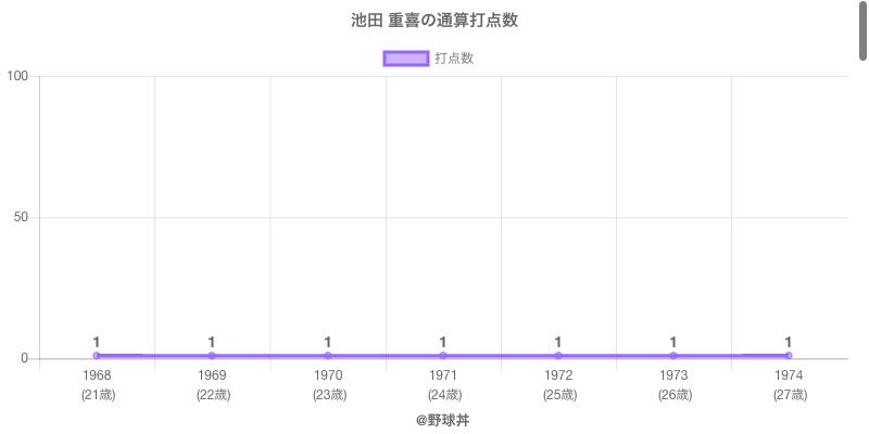#池田 重喜の通算打点数