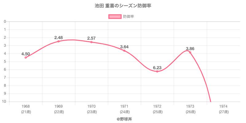 池田 重喜のシーズン防御率