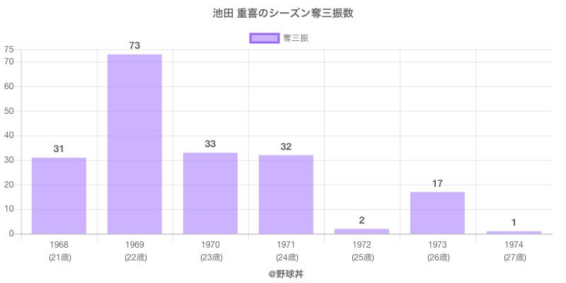 #池田 重喜のシーズン奪三振数