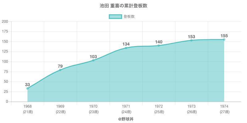 #池田 重喜の累計登板数