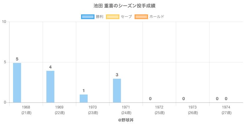 #池田 重喜のシーズン投手成績