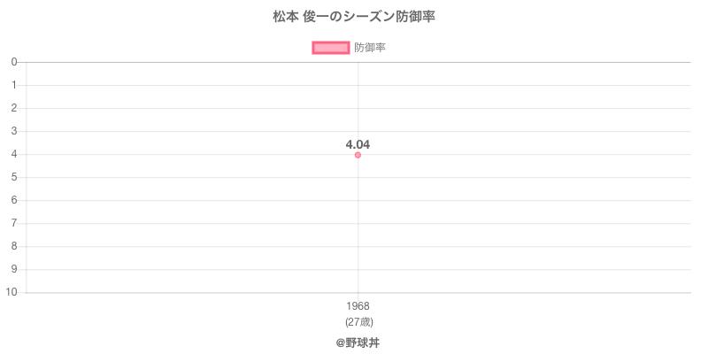 松本 俊一のシーズン防御率