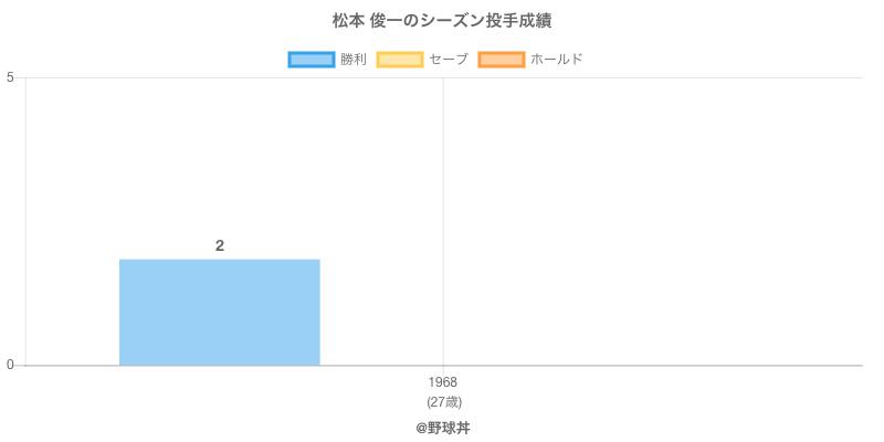 #松本 俊一のシーズン投手成績