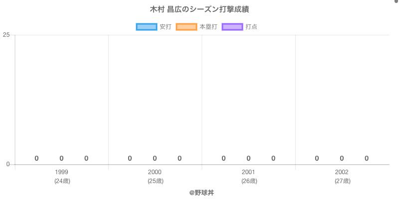 #木村 昌広のシーズン打撃成績