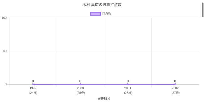 #木村 昌広の通算打点数
