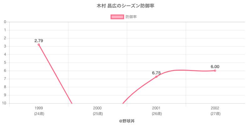 木村 昌広のシーズン防御率