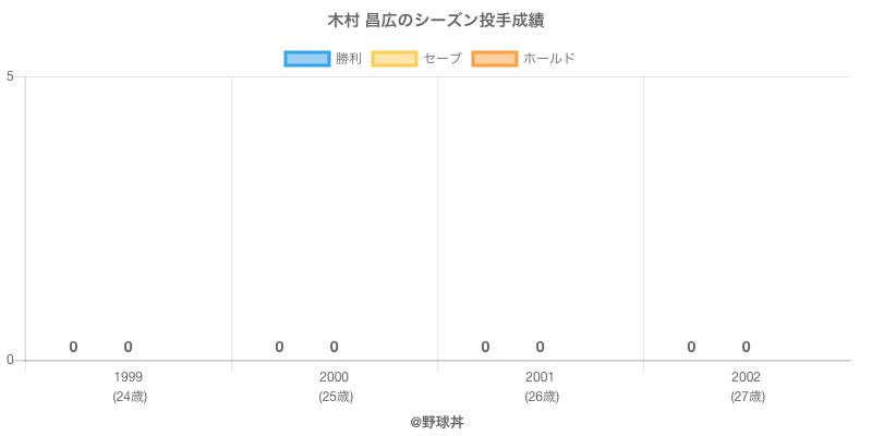 #木村 昌広のシーズン投手成績