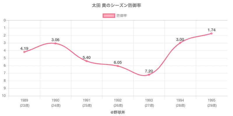 太田 貴のシーズン防御率