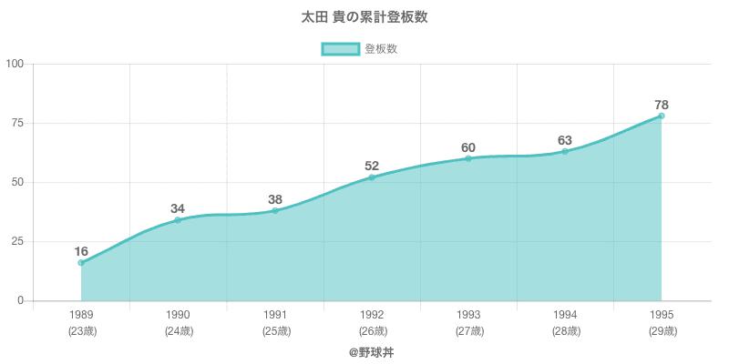 #太田 貴の累計登板数