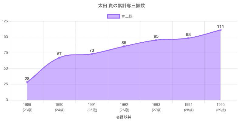 #太田 貴の累計奪三振数