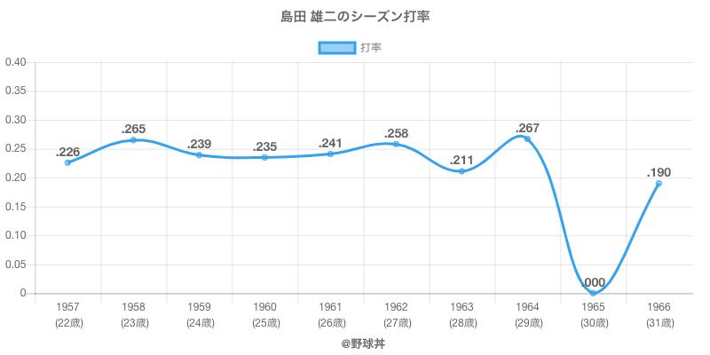 島田 雄二のシーズン打率