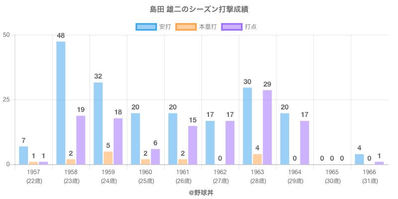 #島田 雄二のシーズン打撃成績