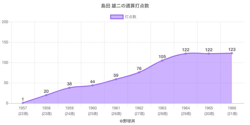 #島田 雄二の通算打点数