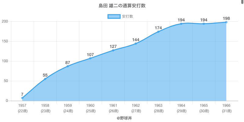 #島田 雄二の通算安打数