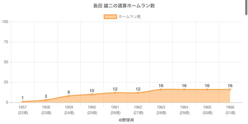 #島田 雄二の通算ホームラン数
