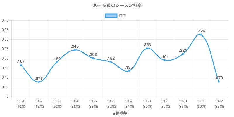 児玉 弘義のシーズン打率