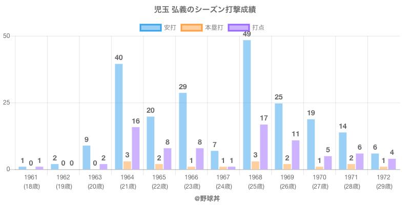 #児玉 弘義のシーズン打撃成績