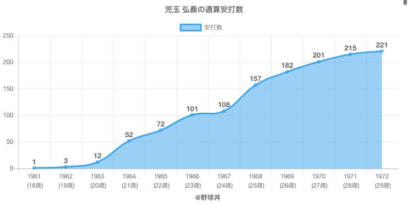 #児玉 弘義の通算安打数