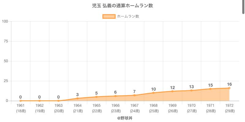 #児玉 弘義の通算ホームラン数