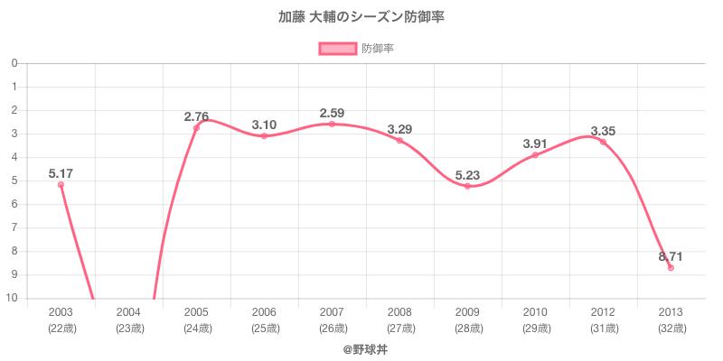 加藤 大輔のシーズン防御率