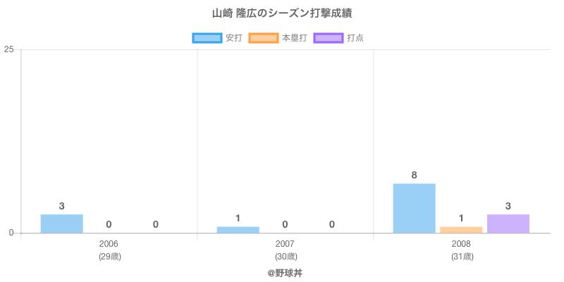 #山崎 隆広のシーズン打撃成績