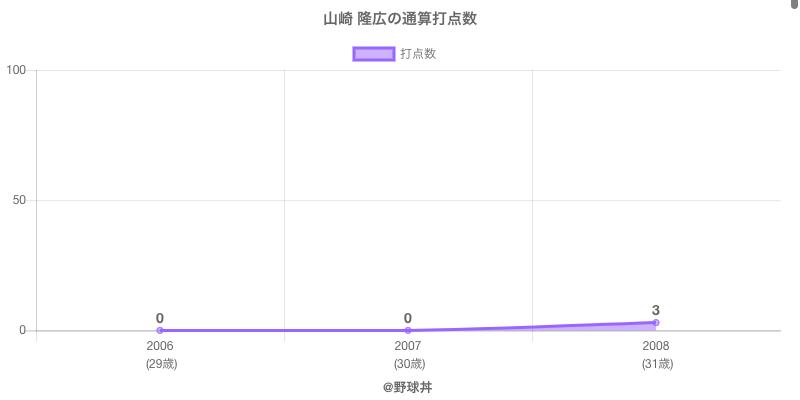 #山崎 隆広の通算打点数