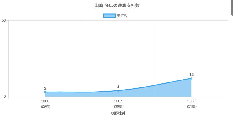 #山崎 隆広の通算安打数