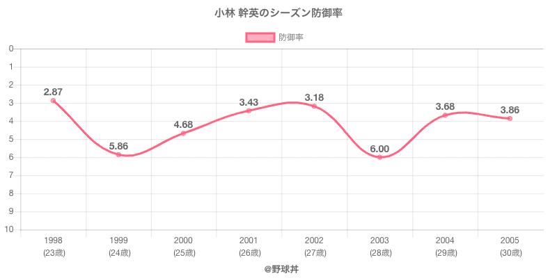 小林 幹英のシーズン防御率