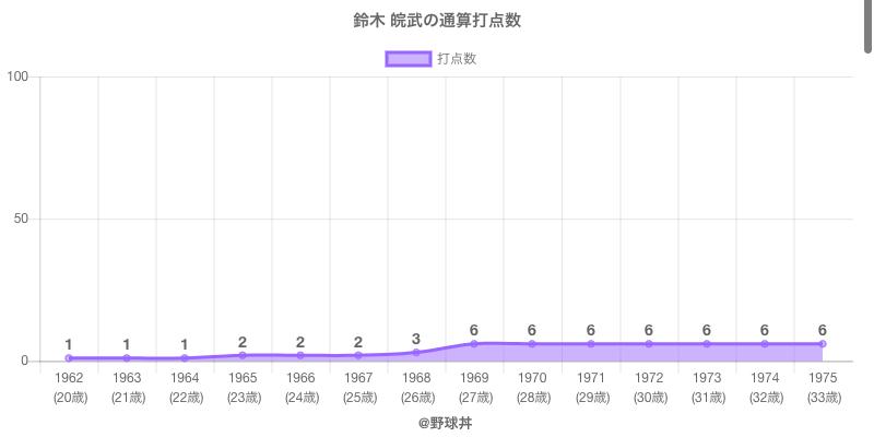 #鈴木 皖武の通算打点数