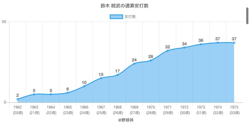 #鈴木 皖武の通算安打数