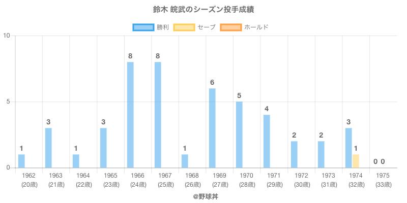 #鈴木 皖武のシーズン投手成績