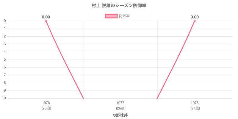 村上 悦雄のシーズン防御率