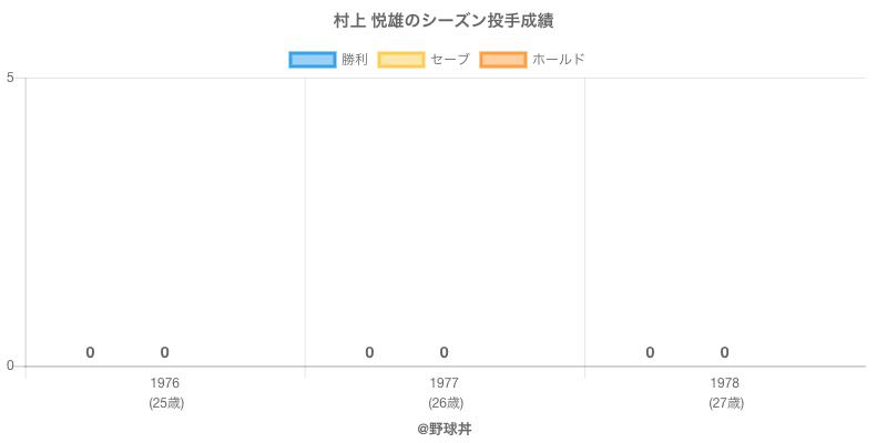 #村上 悦雄のシーズン投手成績