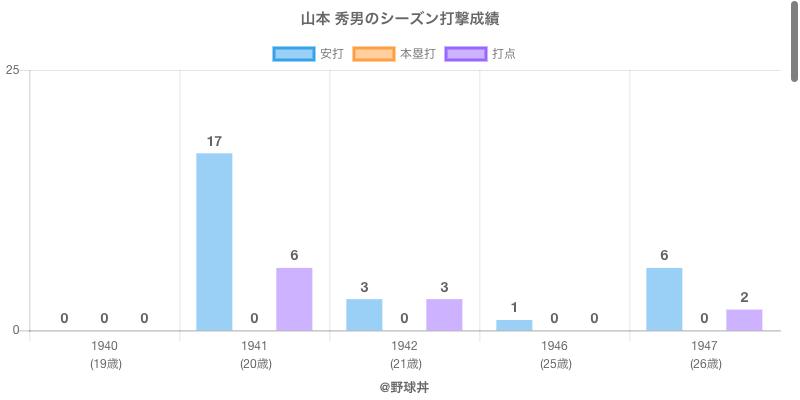 #山本 秀男のシーズン打撃成績