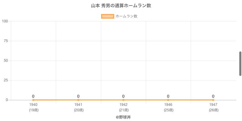 #山本 秀男の通算ホームラン数
