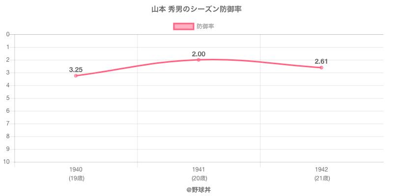山本 秀男のシーズン防御率