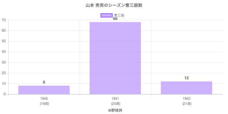 #山本 秀男のシーズン奪三振数