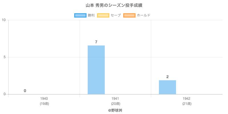 #山本 秀男のシーズン投手成績