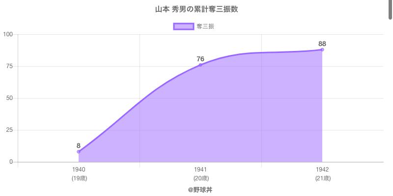 #山本 秀男の累計奪三振数