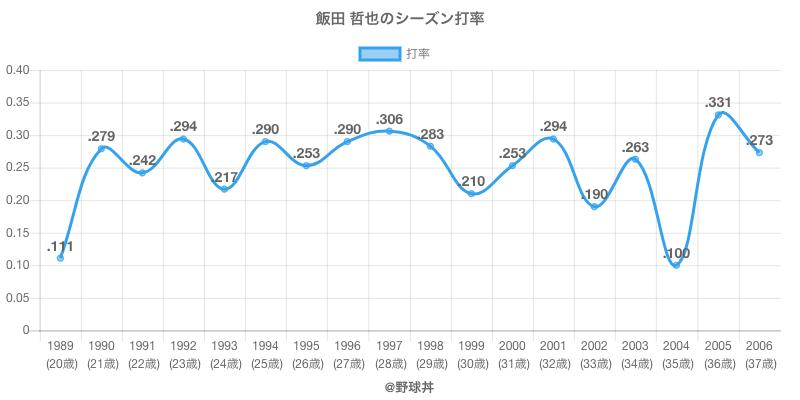 飯田 哲也のシーズン打率