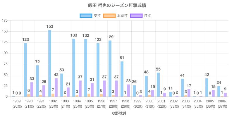 #飯田 哲也のシーズン打撃成績