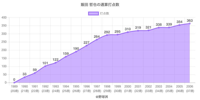 #飯田 哲也の通算打点数
