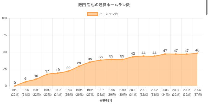 #飯田 哲也の通算ホームラン数