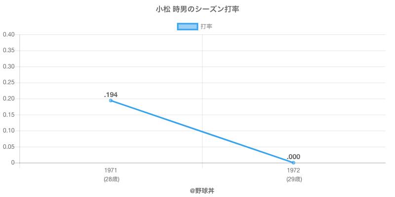 小松 時男のシーズン打率