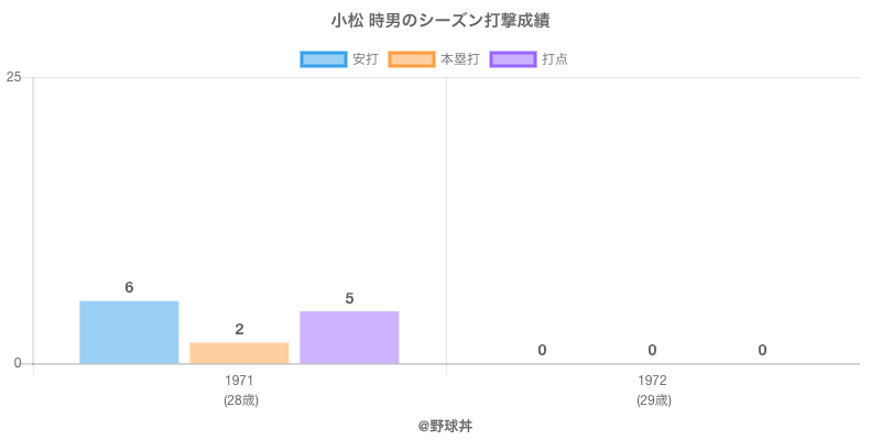 #小松 時男のシーズン打撃成績