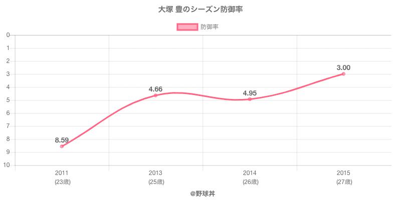 大塚 豊のシーズン防御率