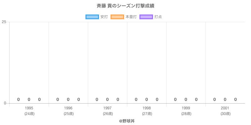 #斉藤 貢のシーズン打撃成績